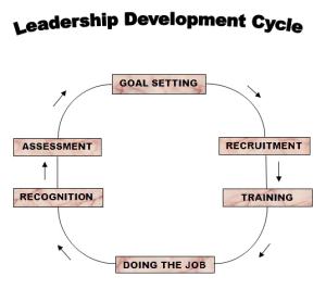 nldc leadership circle